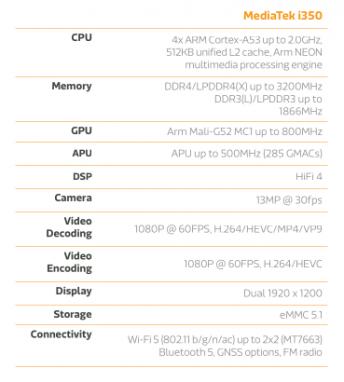 chipset i350